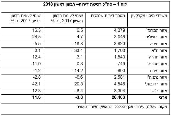 """סה""""כ רכישת דירות– רבעון ראשון 2018"""