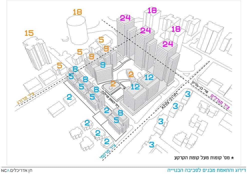 פינוי בינוי הרצליה | הדמיה מס' הקומות בפרויקט // תכנון: אדריכל ניר חן