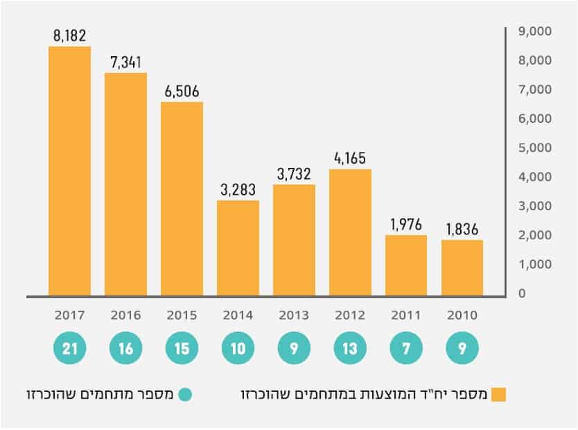 """החל משנת 2014 נרשמת עלייה עקבית וניכרת במספר יחידות הדיור המאושרות בתוכניות פינוי–בינוי // מתוך דו""""ח הרשות הממשלתית להתחדשות עירונית"""