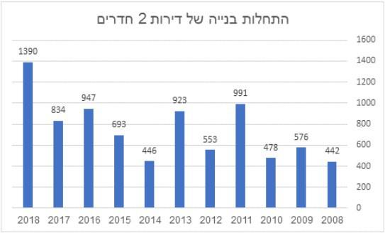 """נתוני למ""""ס בעיבוד משרד שמאות ישראל יעקב *נתוני 2018 עד סוף רבעון שלישי"""