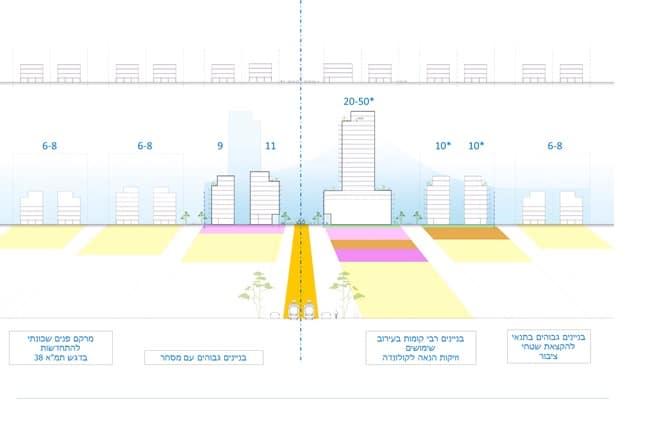 הדמיה - ציר מערכת תחבורה עתירת נוסעים // לשכת התכנון מחוז תל אביב