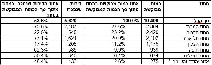 *ישובים ישראלים