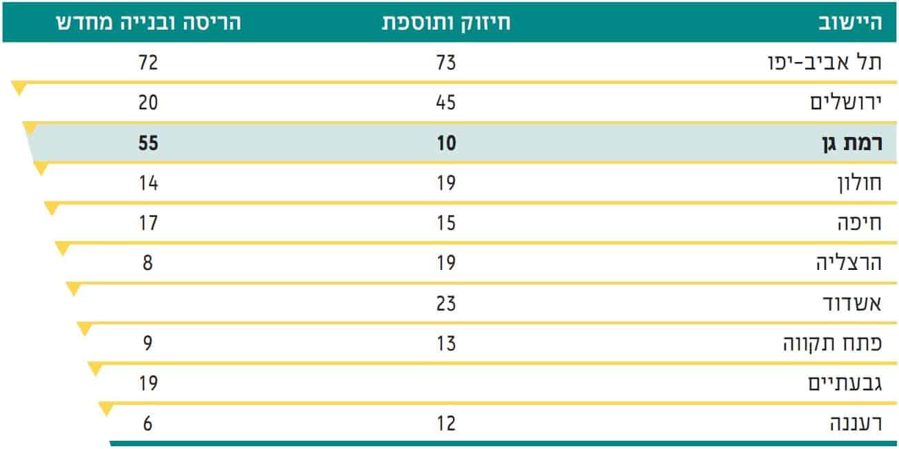 """מתן היתרי בנייה בפרויקטים של תמ""""א 38 בשנת 2019 // מתוך הדו""""ח"""