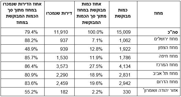* יישובים ישראליים