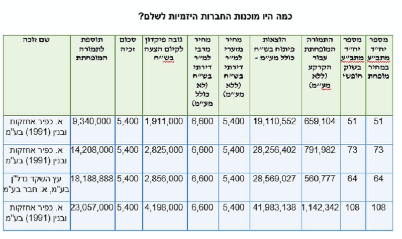 דיור מופחת ברכסים חיפה: 4 חדרים החל מכ-553,000 שקל בלבד