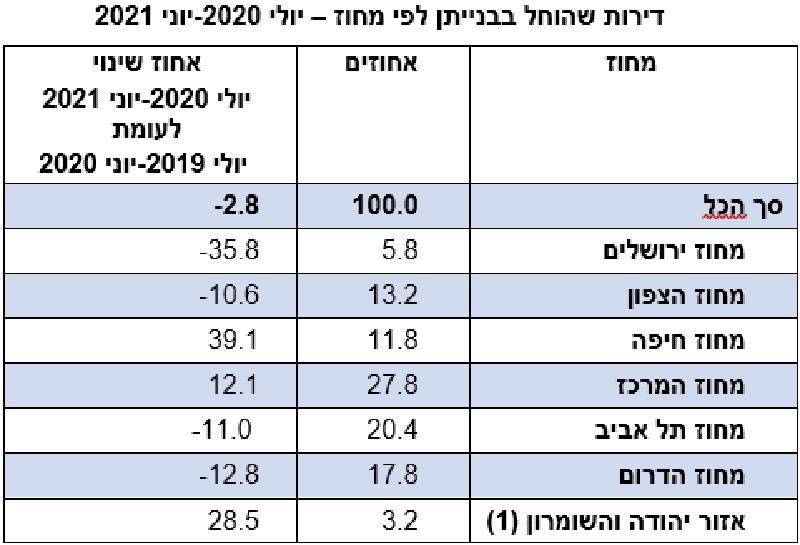 *יישובים ישראליים